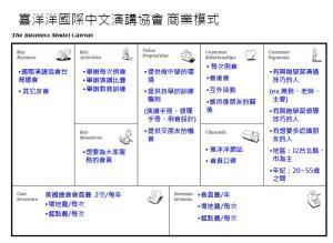 喜洋洋國際中文演講協會商業模式