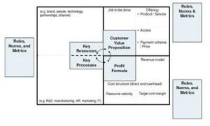 市場結構和商業模式